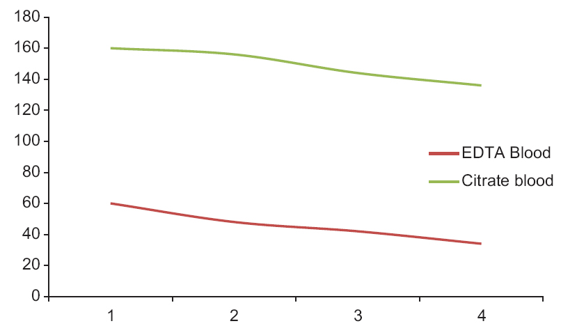 Figure 3: Time dependent fall in platelet count (in hours)