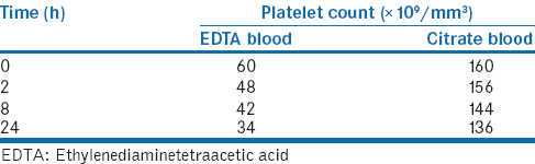 Table 1: Time-dependent fall in platelet counts