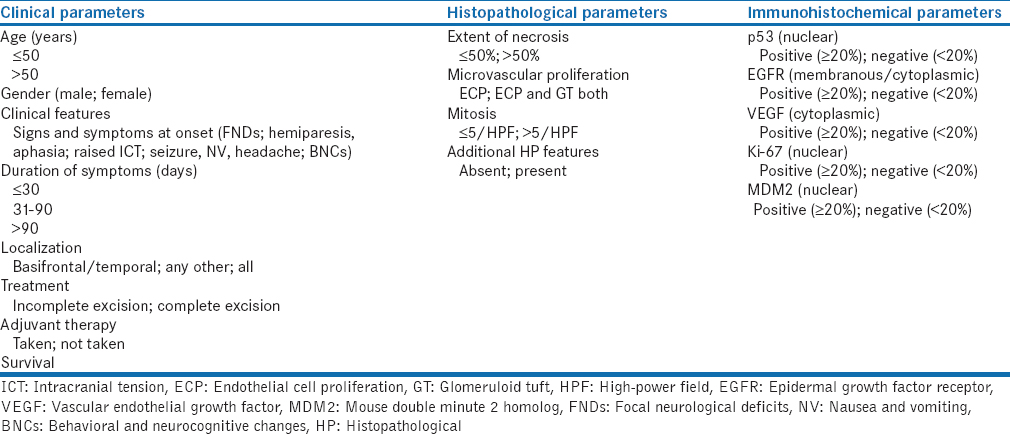 Table 1: Table showing the clinical, histopathological and immunohistochemical parameters